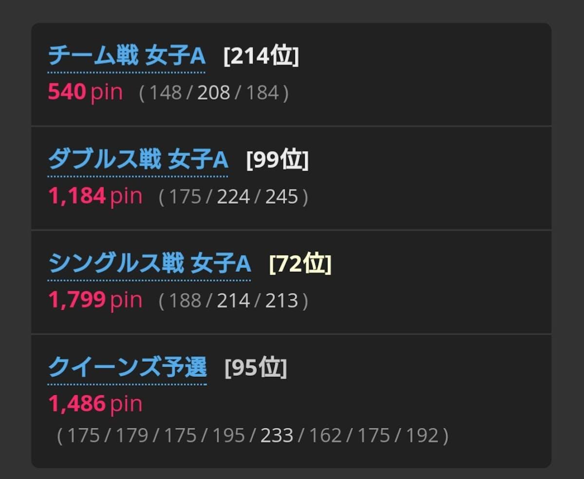 ジャパンオープン成績